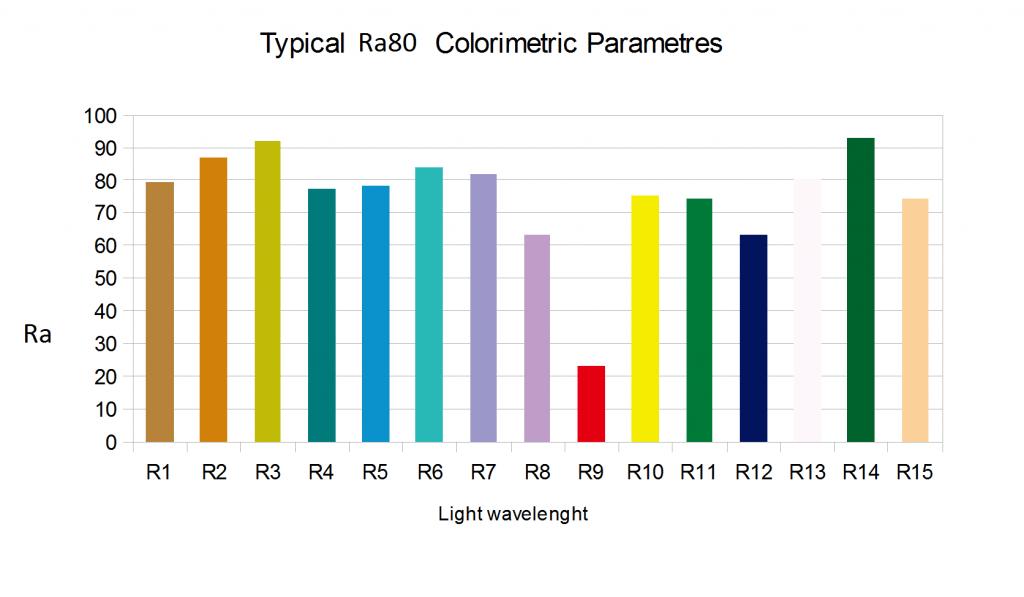 Perinteinen Ra-arvo kertoo värien 1-8 painotetun keskiarvon. CRI kertoo koko skaalan 1-15 keskiarvon. Tämän valaisimen CRI on lähempänä 70, eli valaisin ei toista kaikkia värejä laadukkaasti.